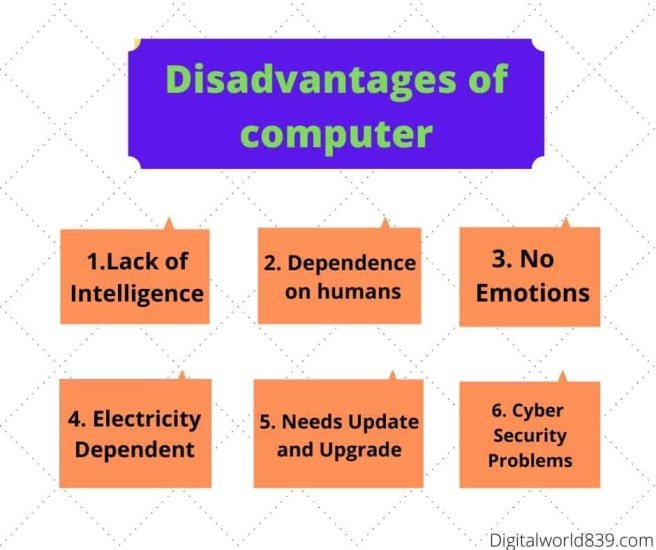 Disadvantages of using computer