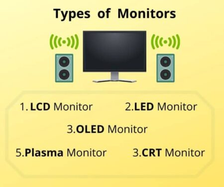 Types of Monitor