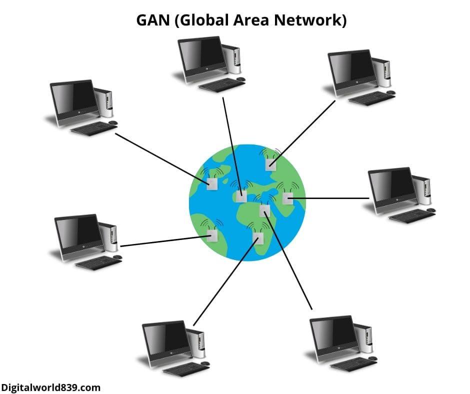 GAN (Global Area Network)