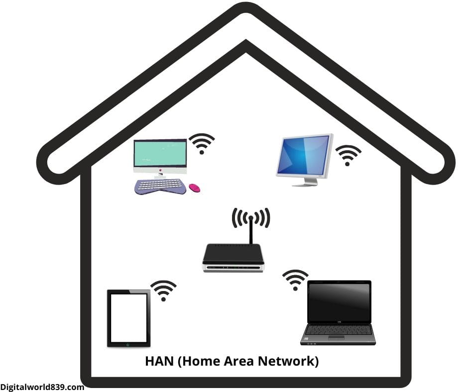 HAN (Home Area Network)