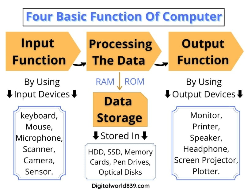 Functions of Computer