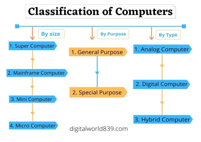 Classification of Computers system