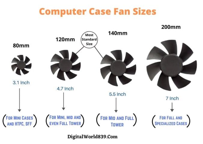 Computer Case Fan Sizes