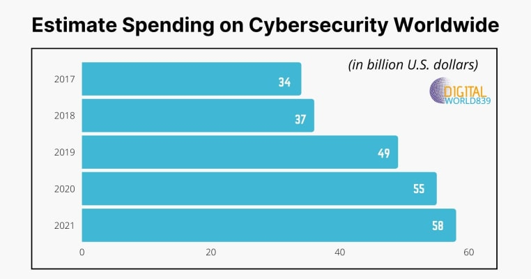 Estimate Spending on Cybersecurity Worldwide