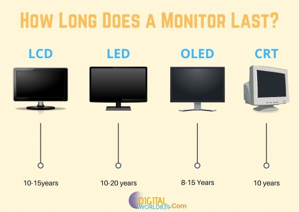 How Long Does a Monitor Last_ (Lifespan of different Monitors types)