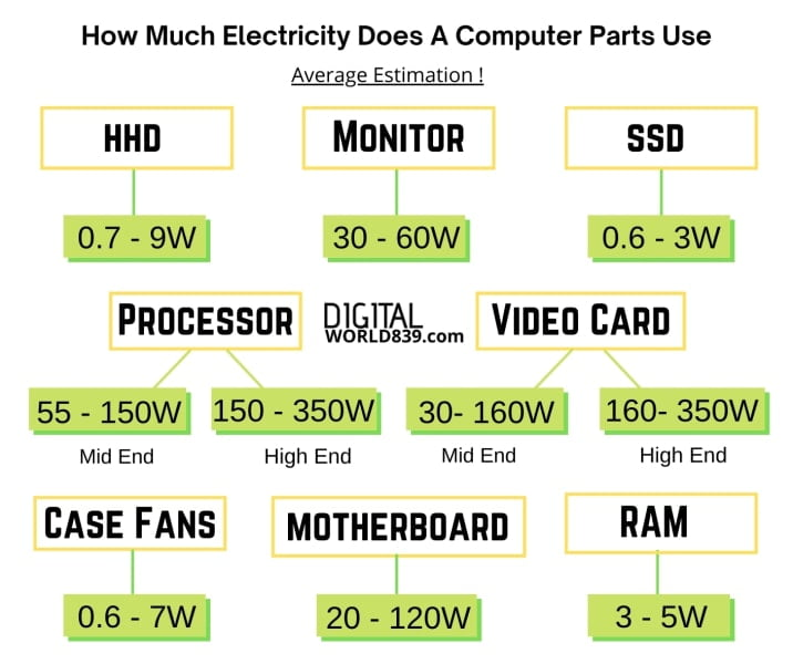 How Much Electricity Does A Computer-Components Use
