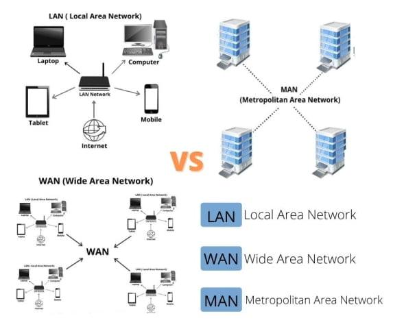 LAN-vs-WAN-vs-MAN-Comparison