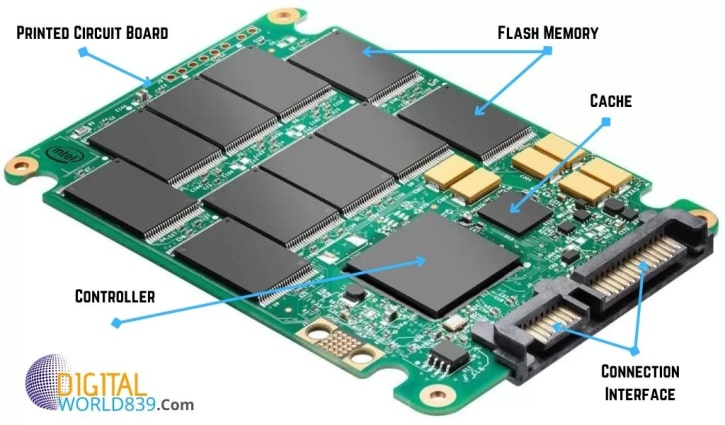 Components inside the SSD