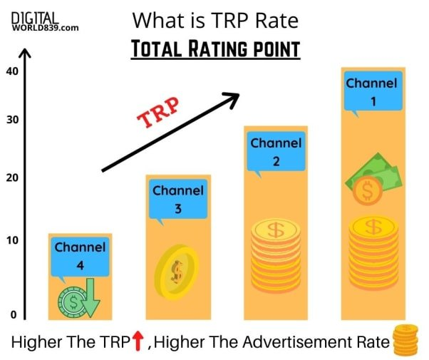 TRP Fullform and Meaning