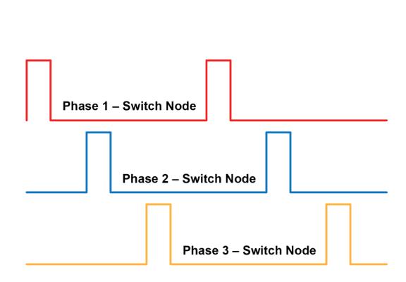 VRM power phase diagram
